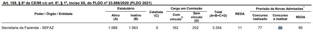 PLOA 2021 concurso Sefaz BA (Foto: Reprodução)