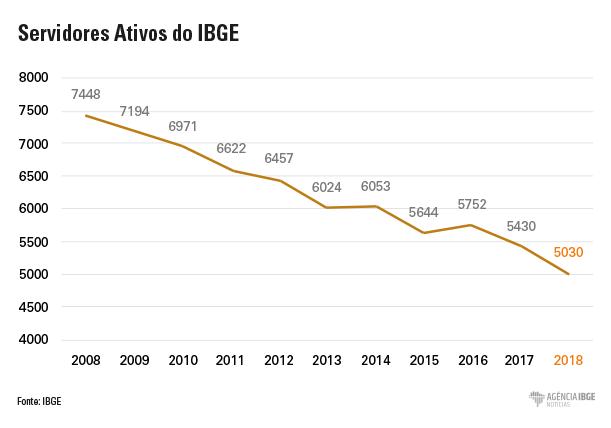 Gráfico servidores IBGE