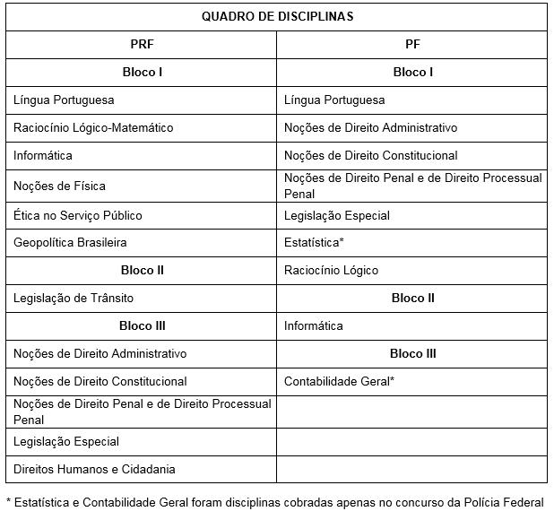 Comparativo concursos PF e PRF