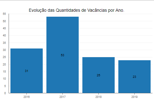 Vacâncias na DPU nos últimos anos