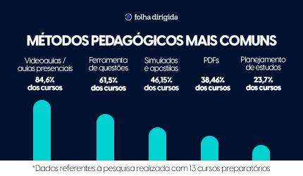 Métodos Pedagógicos mais comuns nos cursos para concursos públicos em 2020